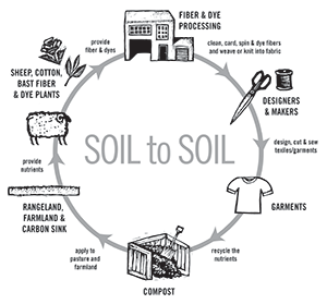 use-soil-to-soil-diagram-soil-to-soil_2